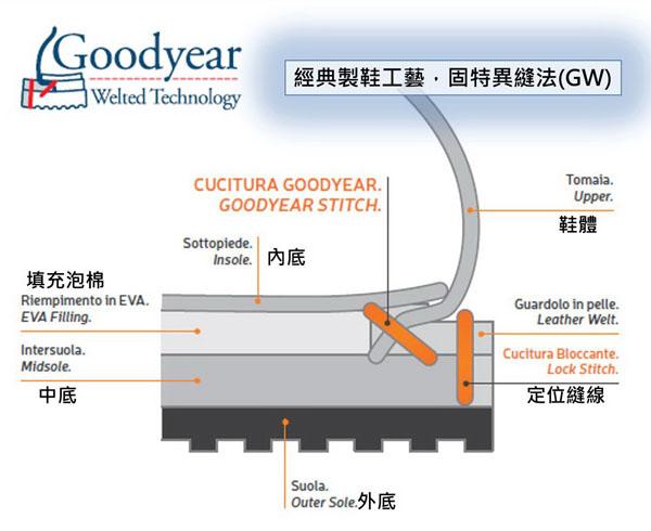 固特異沿條製法(Goodyear welted process)